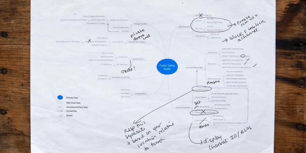 Printed Digital Concept Map