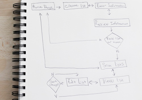 Sketch of a Task Flow for the Application