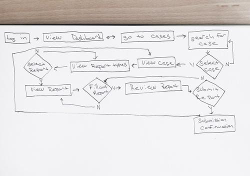 Sketched Task Flow