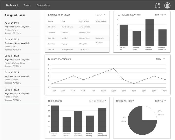 Wireframe of Administrator Dashboard